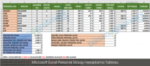 Microsoft Excel Personel Maaşı Hesaplama Tablosu