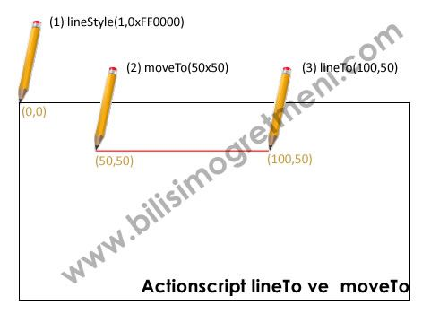ActionScript 3.0 Dersleri – Fare İle Çizgi Çizme (lineTo-moveTo)