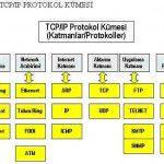 DERS 7: TCP/IP PROTOKOL KÜMESİ